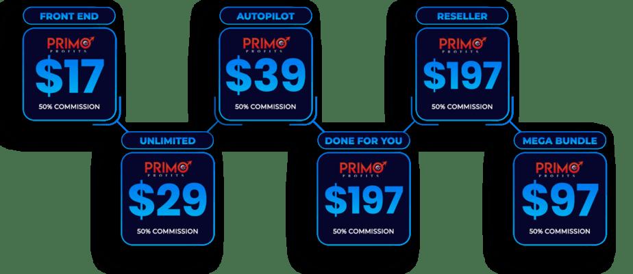 primo profits funnel